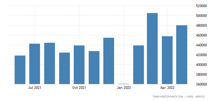 Mexico Imports of Articles of Plastics & Articles of Pol