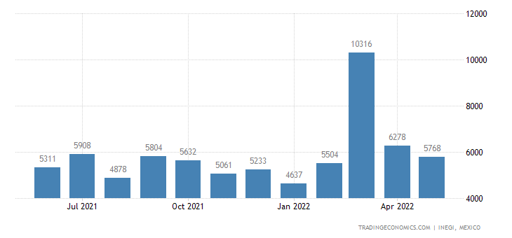 Mexico Imports of Articles of Precious Metal Or Metal Cl