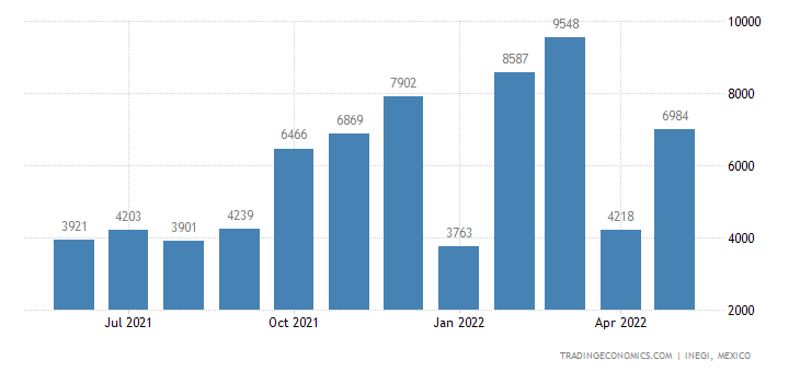 Mexico Imports of Articles of Wood, Nesoi