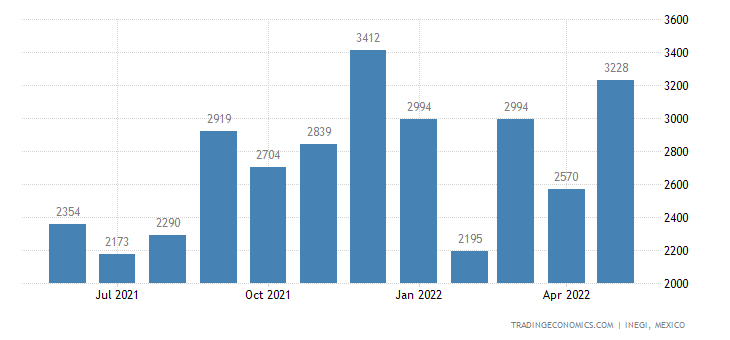 Mexico Imports of Articles of Yarn, Strip Or With Spe