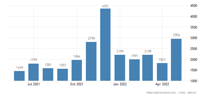 Mexico Imports of Artificial Staple Fibers, Not Processed