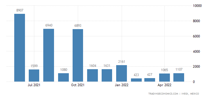 Mexico Imports of Ash & Residues Containing Metals Or Me