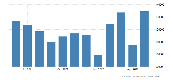Mexico Imports of Automatic Regulating Or Controlling In