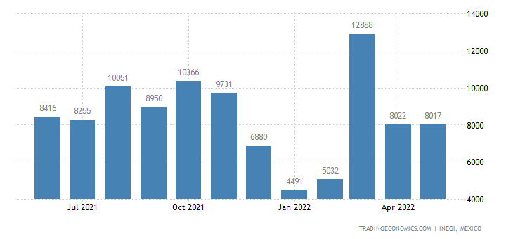Mexico Imports of Automotive Air Conditioners