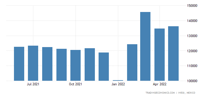 Mexico Imports of Ball Or Roller Bearings, & Parts There
