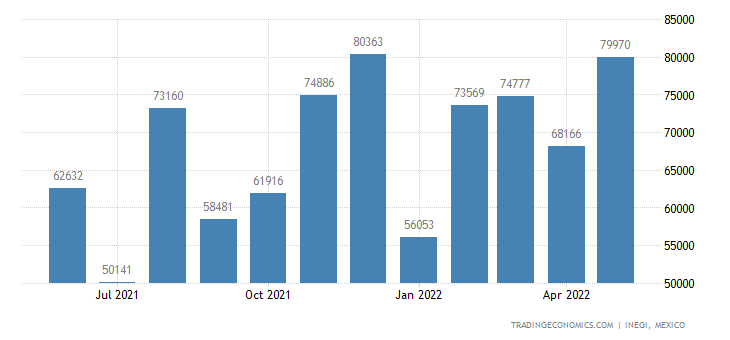 Mexico Imports of Bars & Rods Not Elsewhere Speied Or