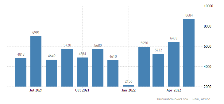 Mexico Imports of Bodies For Tractors, Passenger Vehicle