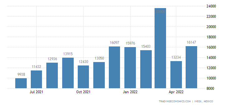 Mexico Imports of Brassieres, Girdles, Corsets, Braces,