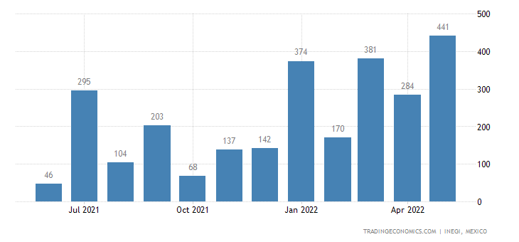 Mexico Imports of Butanes, Liquefied