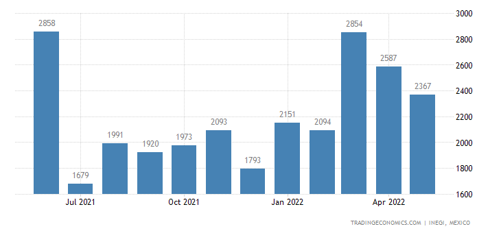 Mexico Imports of Buttons, Press-fasteners, Snap-fastene