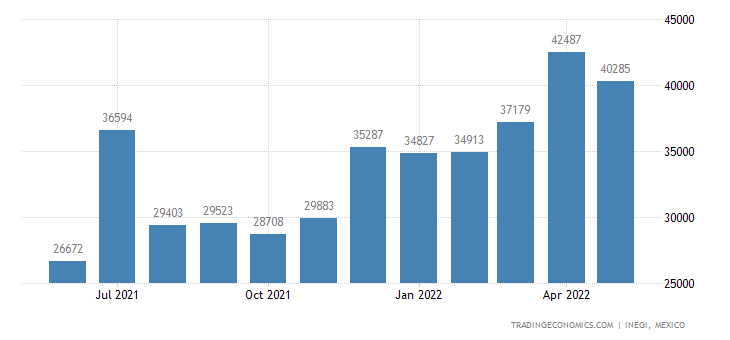 Mexico Imports of Carboxylic Acids With Oxygen& Their An