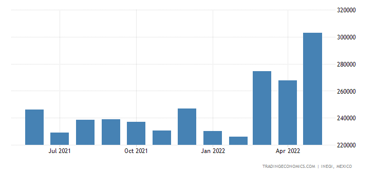 Mexico Imports of Centrifuges, Incl Centrifugal Dryers