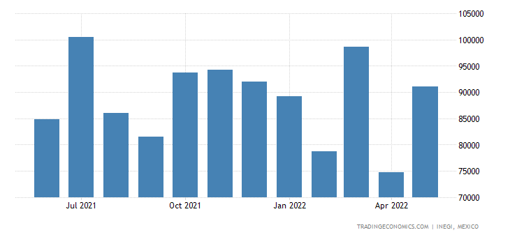 Mexico Imports of Ceramic Products