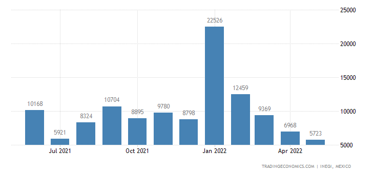 Mexico Imports of Cocoa Beans, Whole Or Broken, Raw Or R