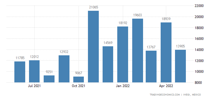 Mexico Imports of Coconut, Palm Kernel Or Babassu Oil &