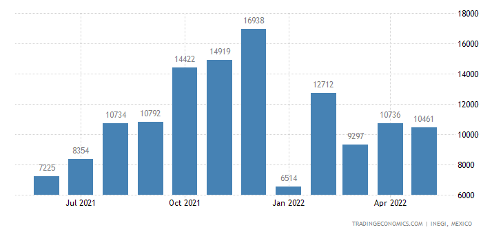 Mexico Imports of Coffee, Roasted Or Not Or Decaffeinate