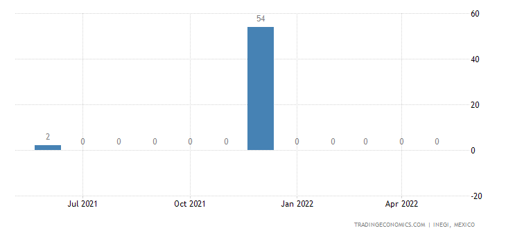 Mexico Imports of Coffee Subs. Containing Coffee