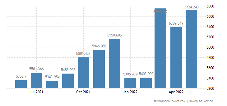 Mexico Imports of Consumer Goods