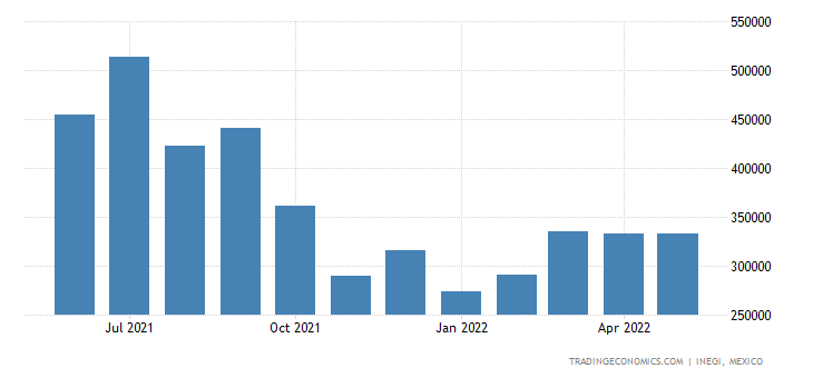 Mexico Imports of Copper & Articles Thereof