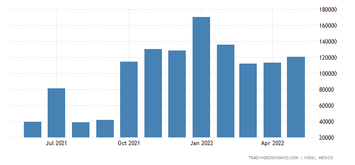 Mexico Imports of Copper Ores & Concentrates