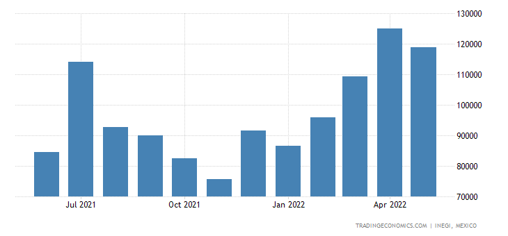 Mexico Imports of Copper Wire