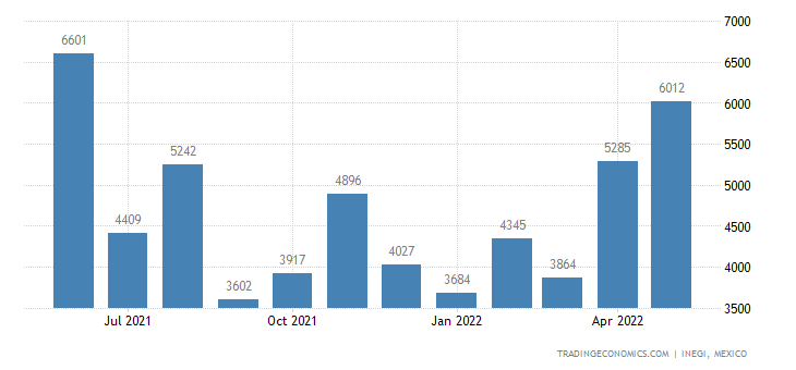 Mexico Imports of Cork & Articles of Cork