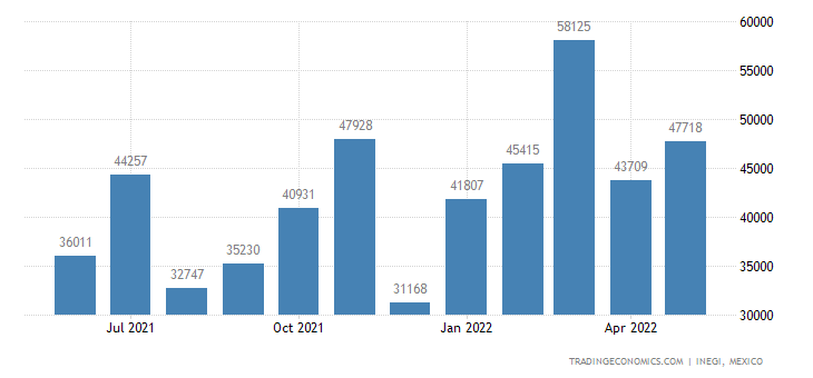 Mexico Imports of Cotton, Not Carded Or Combed