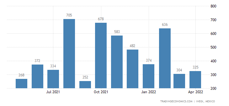 Mexico Imports of Cotton Yarn, Containing Less Than % Co