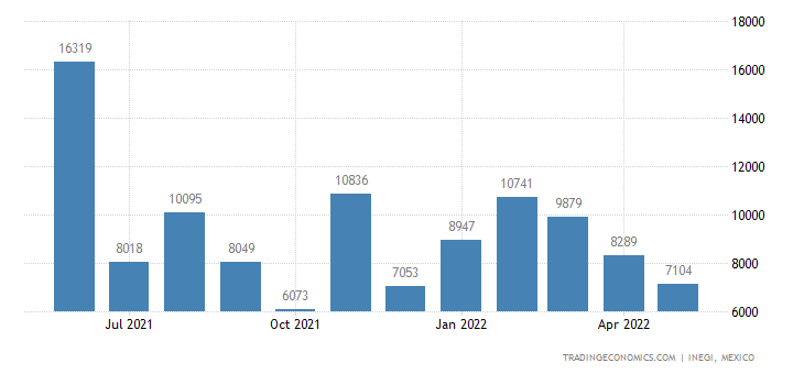Mexico Imports of Crustaceans, Live, Fresh, Chilled, Fro