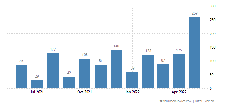 Mexico Imports of Cut Flowers & Buds For Bouquets