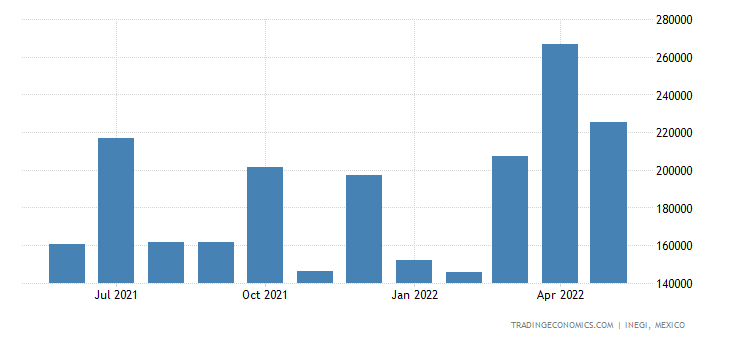 Mexico Imports of Cyclic Hydrocarbons