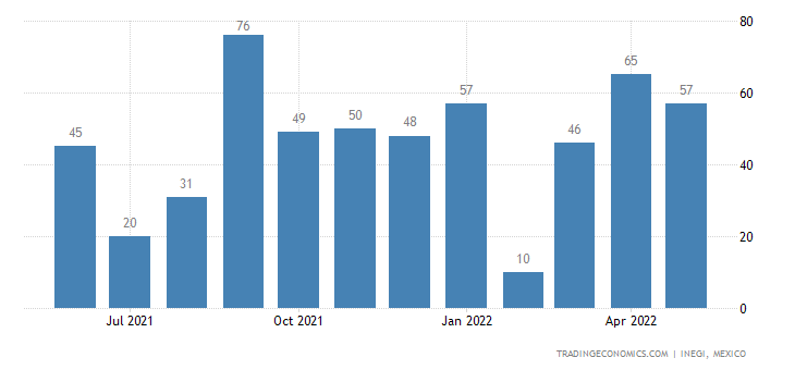 Mexico Imports of Drawn Glass & Blown Glass, In Sheets