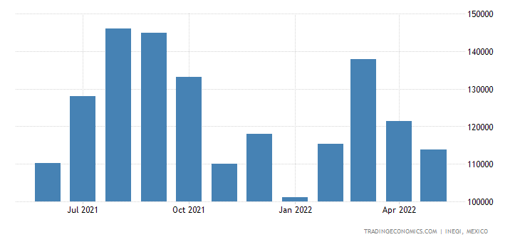 Mexico Imports of Edible Fruit & Nuts, Peel of Citrus Fr