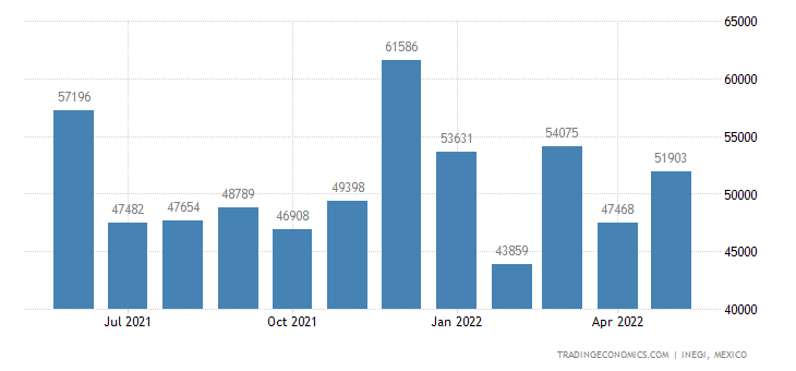 Mexico Imports of Edible Prep. of Meat, Fish, Crustacean