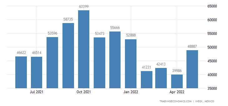 Mexico Imports of Edible Vegetables & Certain Roots & Tu
