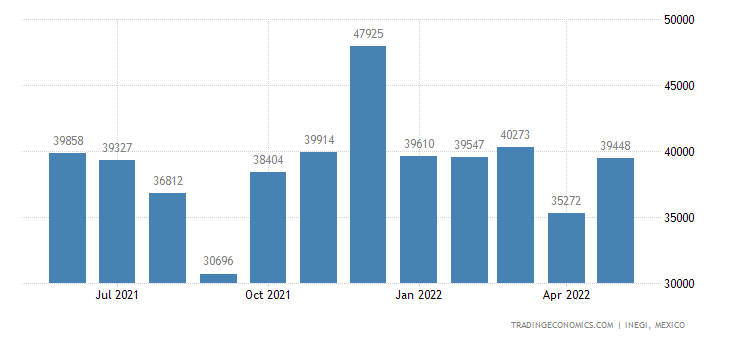 Mexico Imports of Electric Filament Or Discharge Lamps
