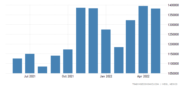 Mexico Imports of Electrical Apparatus For Line Telephony