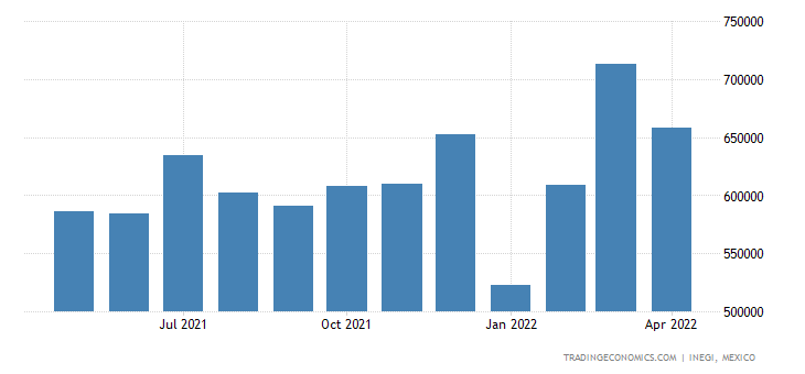 Mexico Imports of Electrical Apparatus For Switching, E