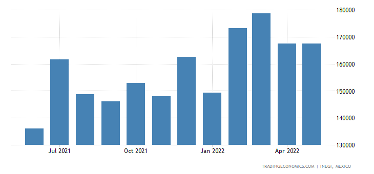 Mexico Imports of Electrical Capacitors, Fixed, Variable