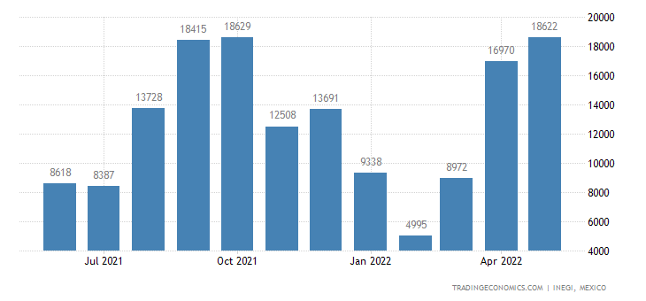 Mexico Imports of Electrical Energy