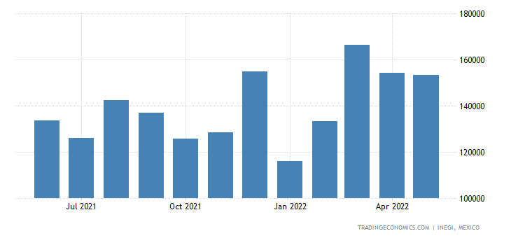 Mexico Imports of Electrical Ignition, Starting Equip Fo