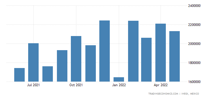 Mexico Imports of Electronic Integrated Circuits & Micro