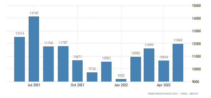 Mexico Imports of Essential Oils, Concretes & Absolutes,
