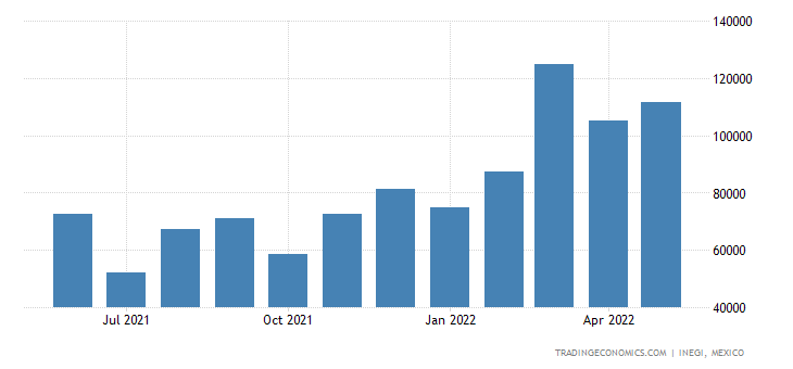 Mexico Imports of Ethers, Ether-alcohols, Ether-phenols,