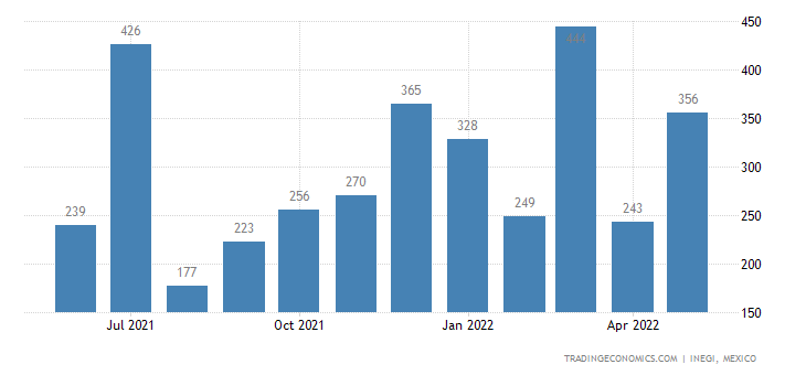 Mexico Imports of Fabricated Asbestos Fibers, Speied