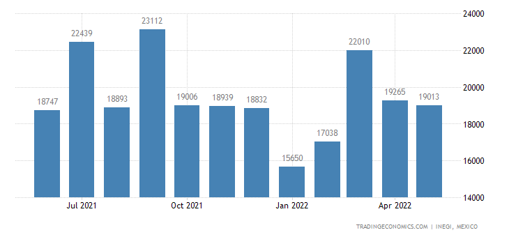 Mexico Imports of Fabrics of Cotton, Over 85% Weight Mor