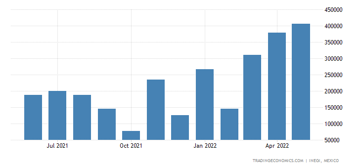 Mexico Imports of Fertilizers