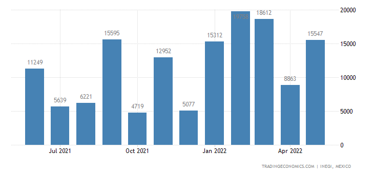 Mexico Imports of Fish, Frozen, Excluding Fish Fillets &