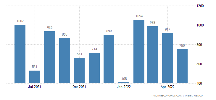 Mexico Imports of Fishing Rods, Line Fishing Tackle, Nets