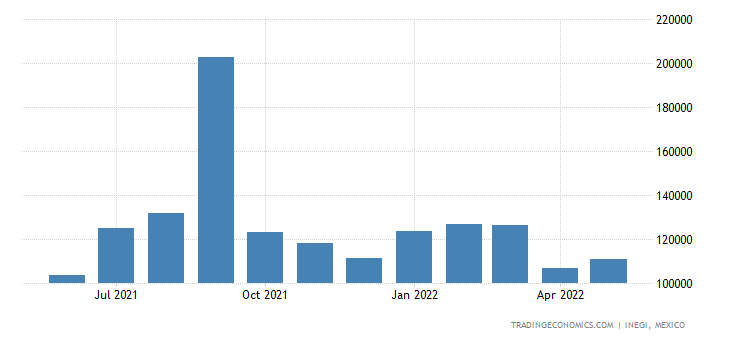Mexico Imports of Flat-rolled Iron Or More Widecold-roll